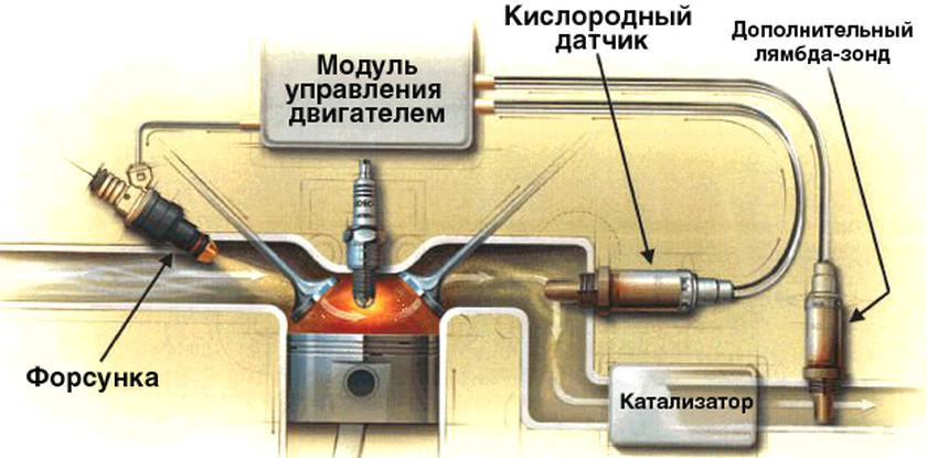 Лямбда-зонд в машине