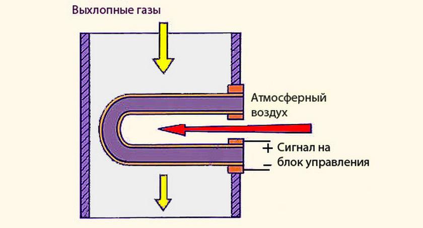 Лямбда зонд, принцип работы, схема работы лямбда зонда