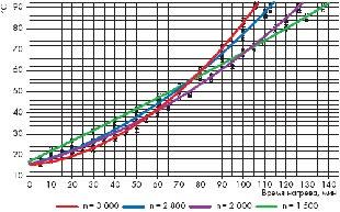 Оценка уровня нагрева амортизаторов
