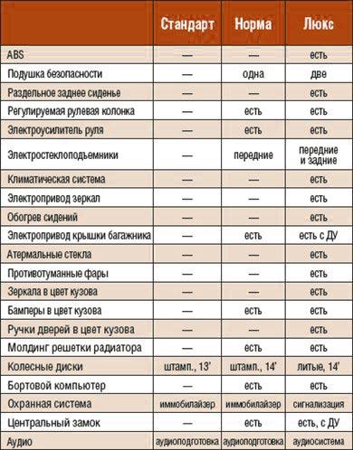 Варианты комплектации Lada Granta