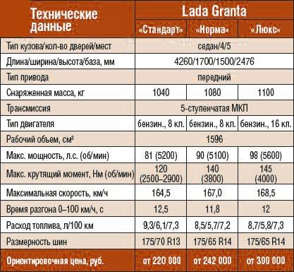 Технические характеристики Lada Granta