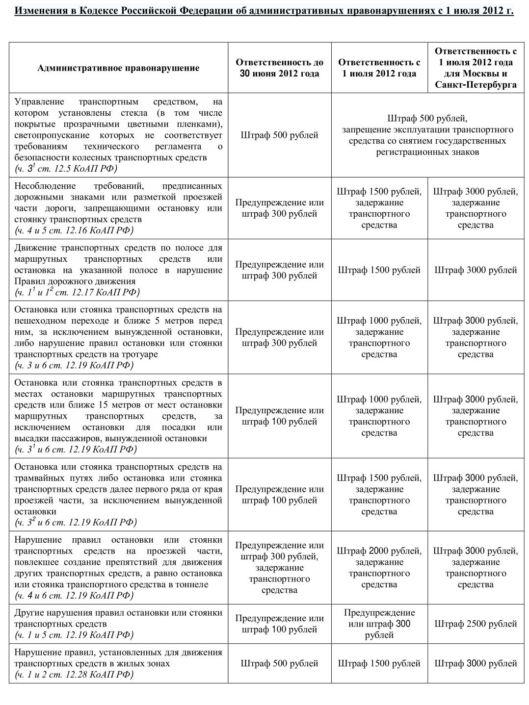 Таблица штрафов вступающих в силу с 01.07.2012