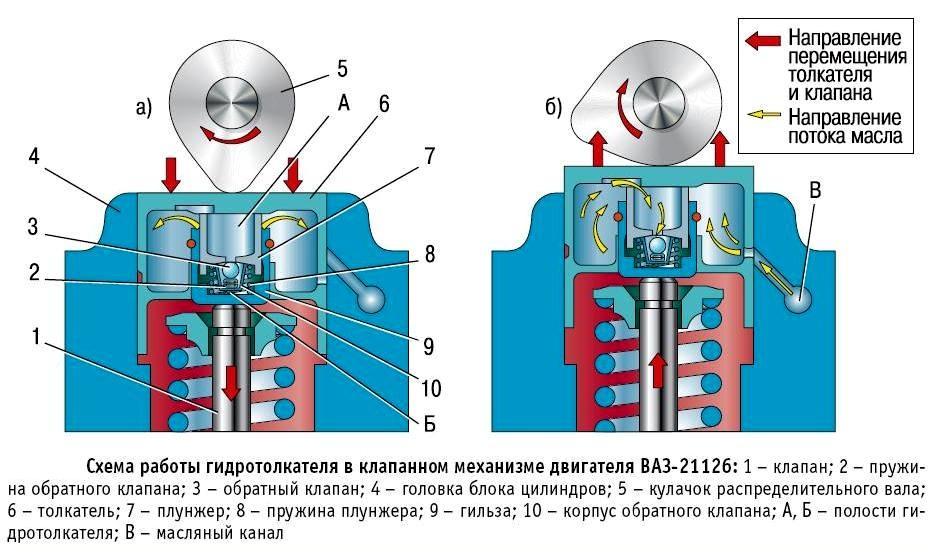 Printsip-rabotyi-klapannogo-mehanizma