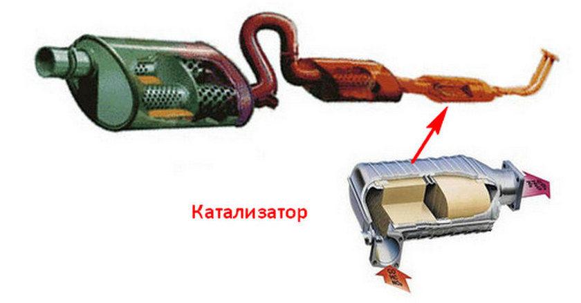 Место установки катализатора авто