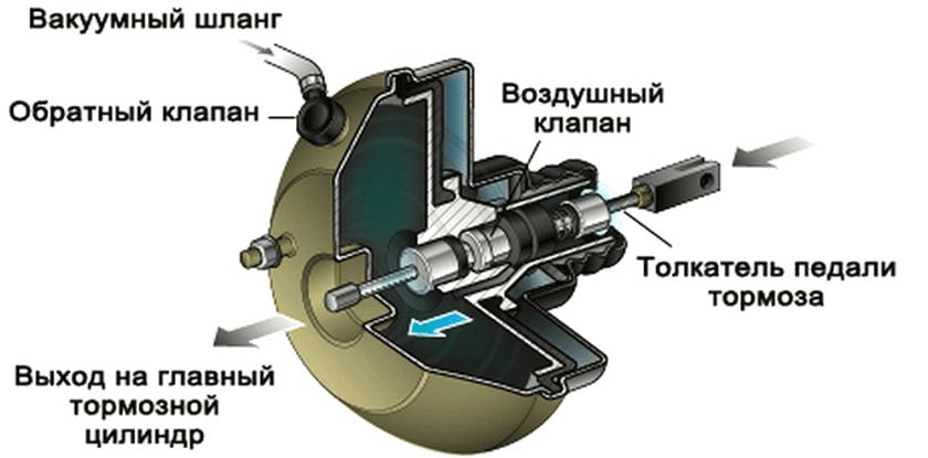 Устройство вакуумного усилителя тормозов