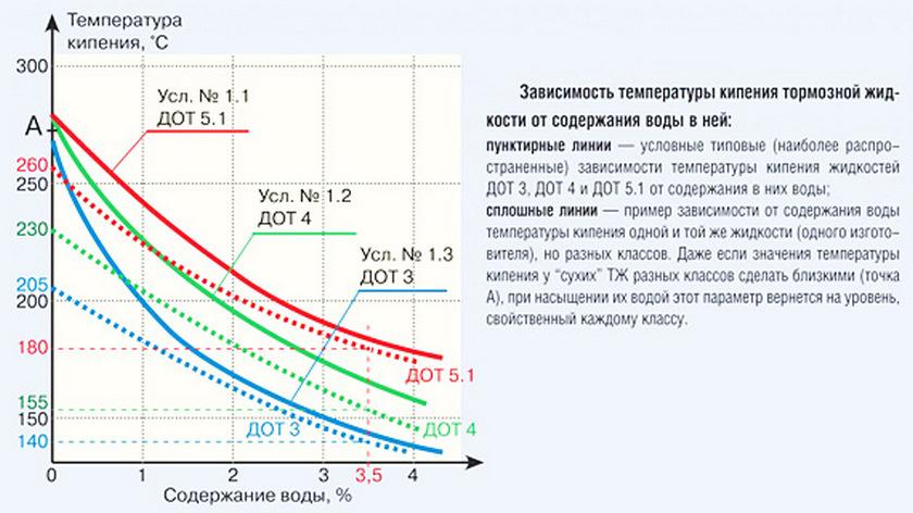 Зависимость температуры кипения тормозной жидкости от кислорода и влажности