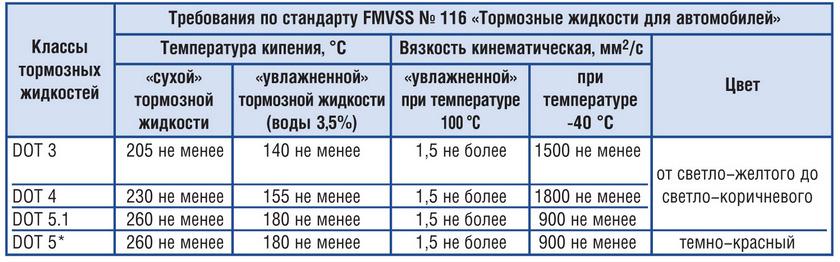 Технические характеристики классов тормозной жидкости