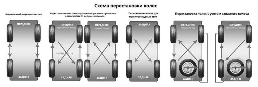 Варианты замены покрышек на автомобилях с разным приводом