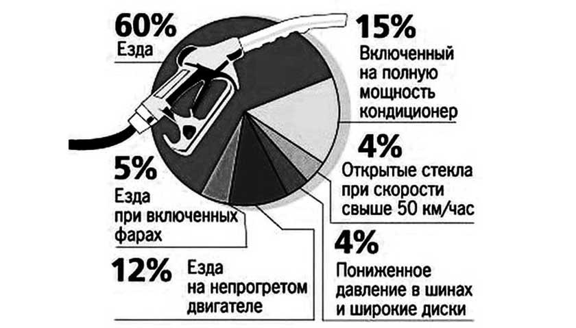 Затраты топлива в процентном соотношении