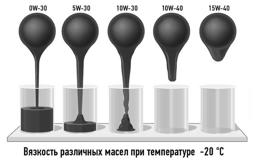 Пример вязкости разных масел при температуре -20