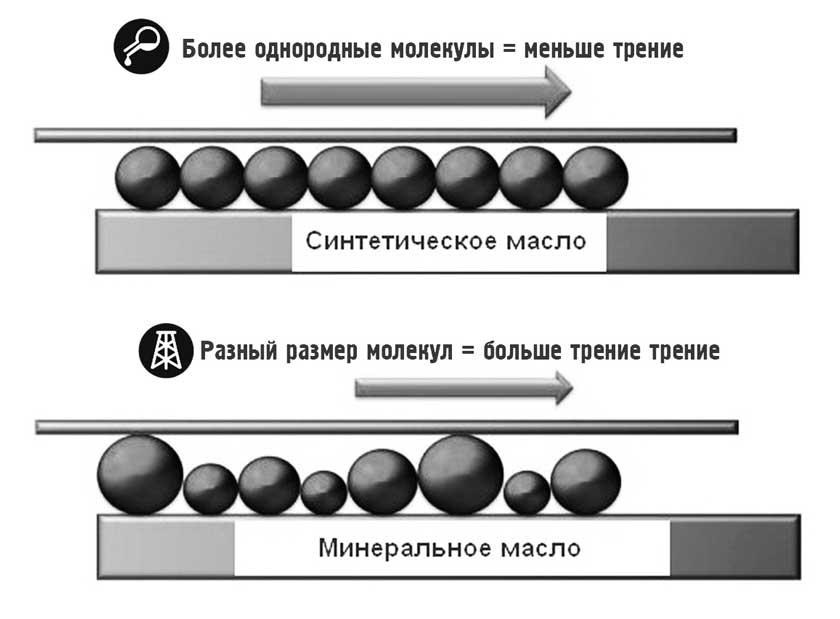 Отличие минерального масла от синтетического