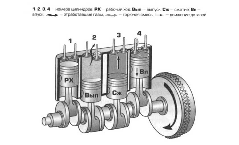 Схема работы атмосферного двигателя с 4 цилиндрами