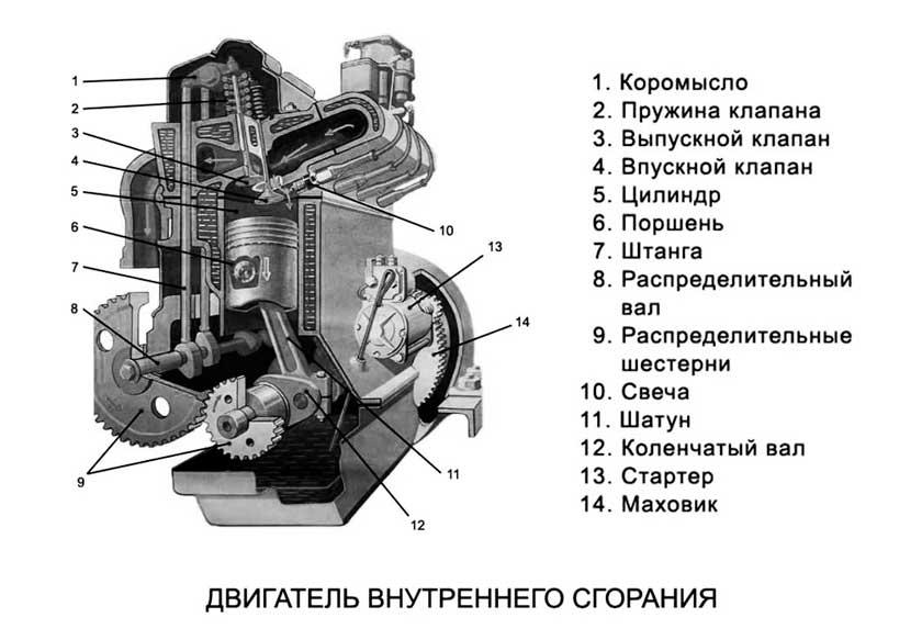 Устройство атмосферного двигателя автомобиля