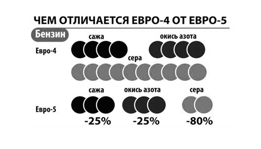 Отличие составов бензинового топлива Евро-4 и Евро-5