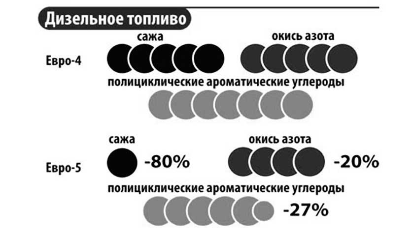Отличие составов дизельного топлива Евро-4 и Евро-5