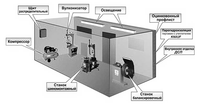Расположение оборудования для шиномонтажа в помещении
