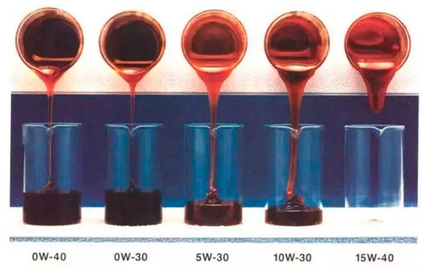 Вязкость моторного масла в зависимости от его типа и температуры