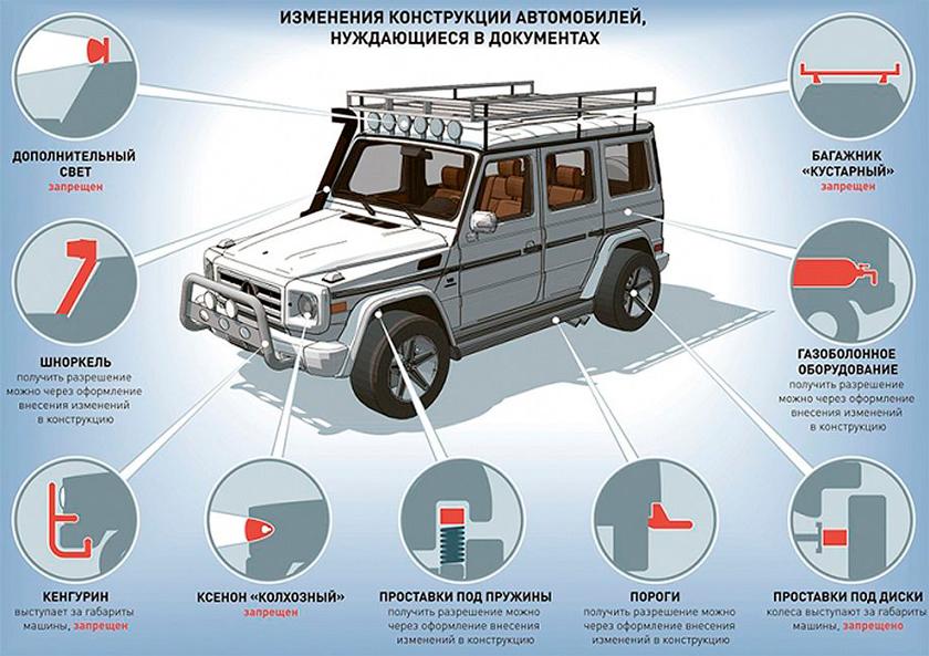 Примеры запрещенных и разрешенных надстроек авто